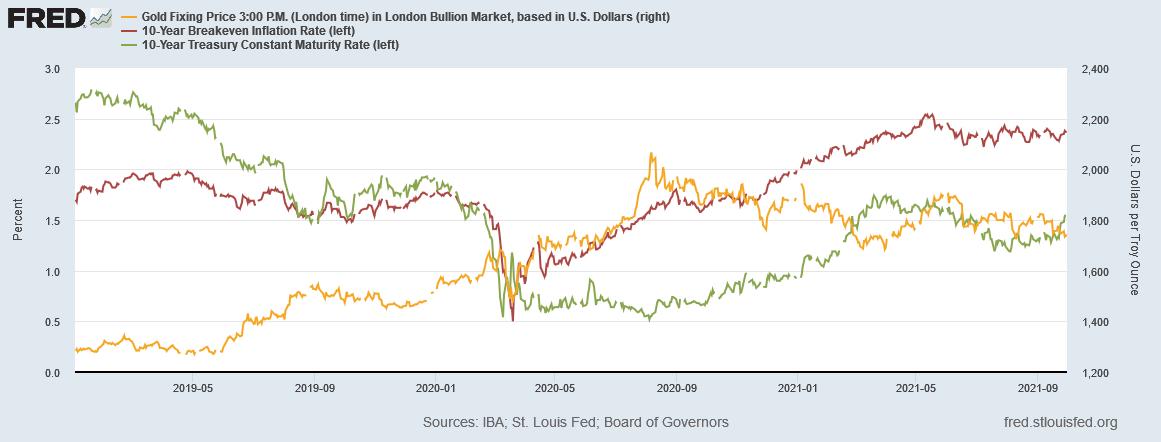 金価格と米国10年物国債利回りとブレークイーブンインフレ率の推移 出典元 セントルイス連銀