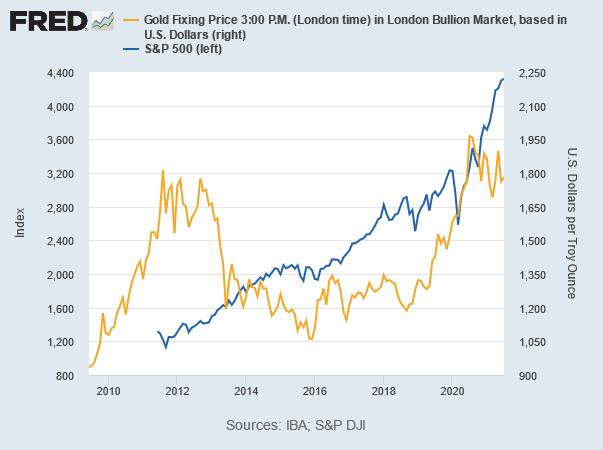 金価格とS&P500種の推移 出典元 セントルイス連銀