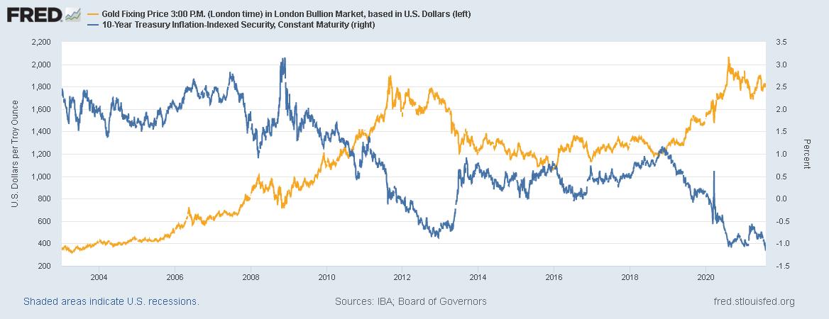 ドル建て金価格と米国10年TIPS利回りのチャート 出典元 セントルイス連銀