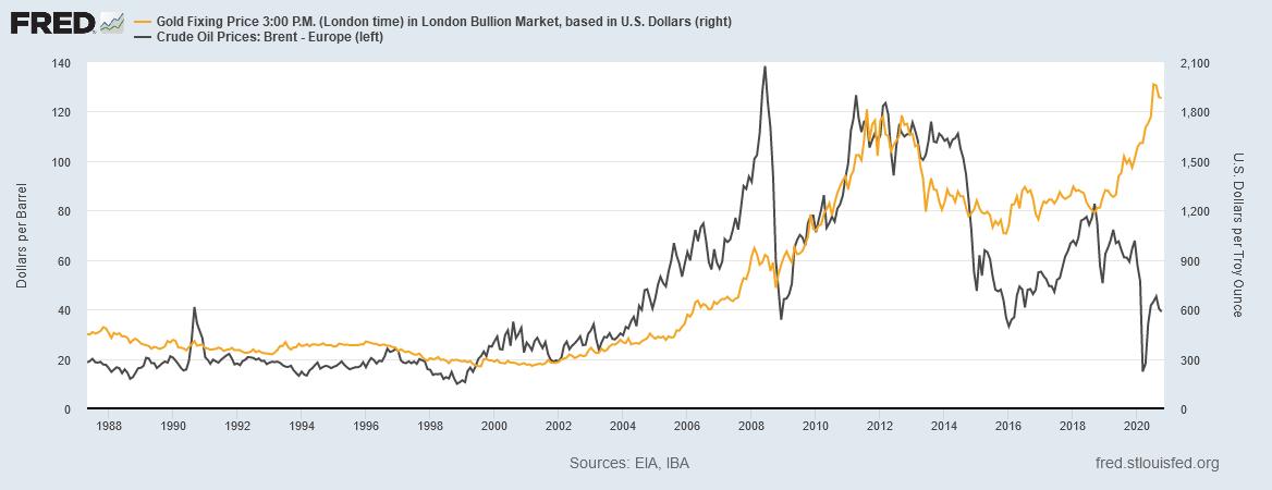 金価格(右)とブレント原油のグラフ。出典元:セントルイス連銀