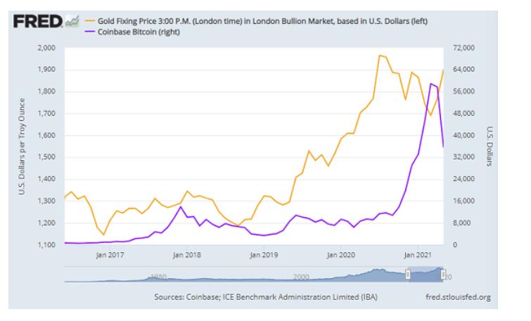 コインベースにおけるビットコイン価格と金価格の推移 出典元 セントルイス連銀