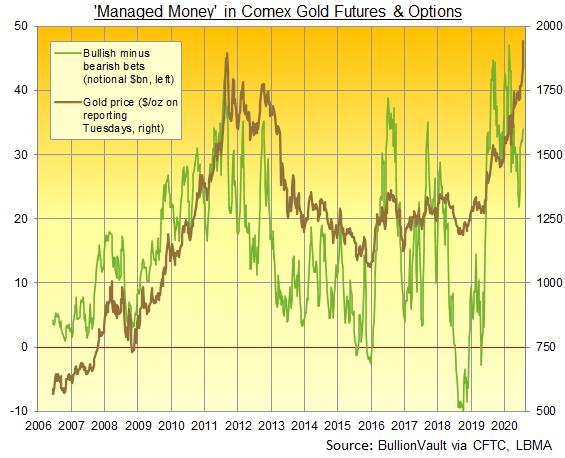 コメックスの金先物とオプションの資金運用業者のネットロングポジションと金価格のチャート。出典元 CFTC経由でのBullionVaultが作成