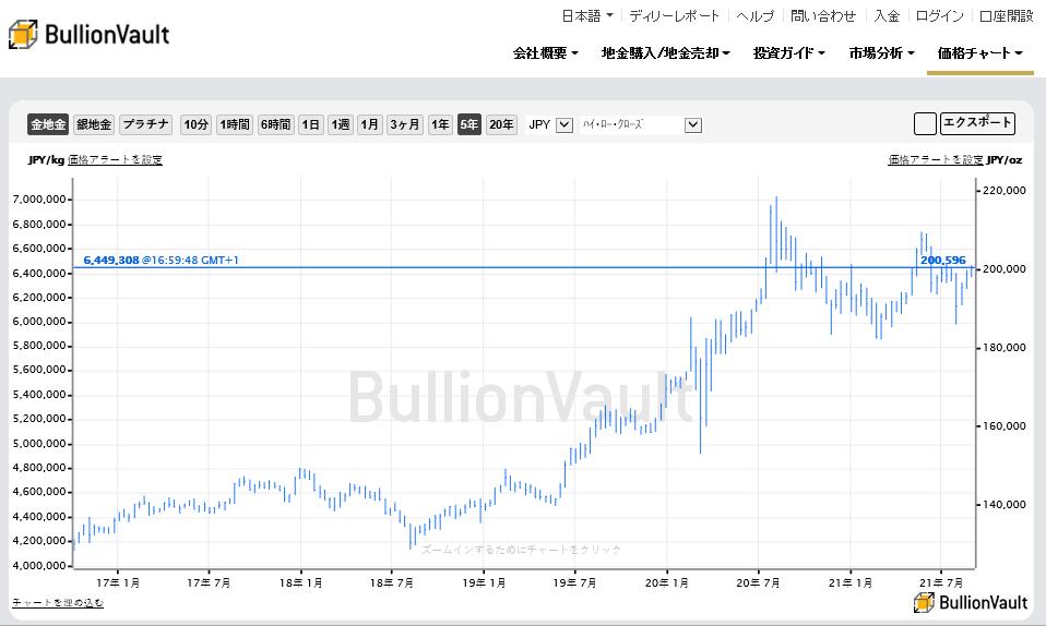 過去5年間の日本円建て金価格チャート 出典元 ブリオンボールト
