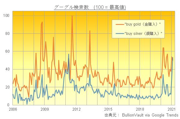 グーグル検索数の金購入と銀購入の推移 出典元:Google Trendsデータよりブリオンボールトが作成