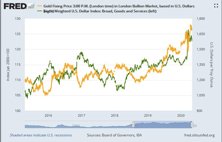 金と米ドルインデックスのチャート。出典元:セントルイス連銀
