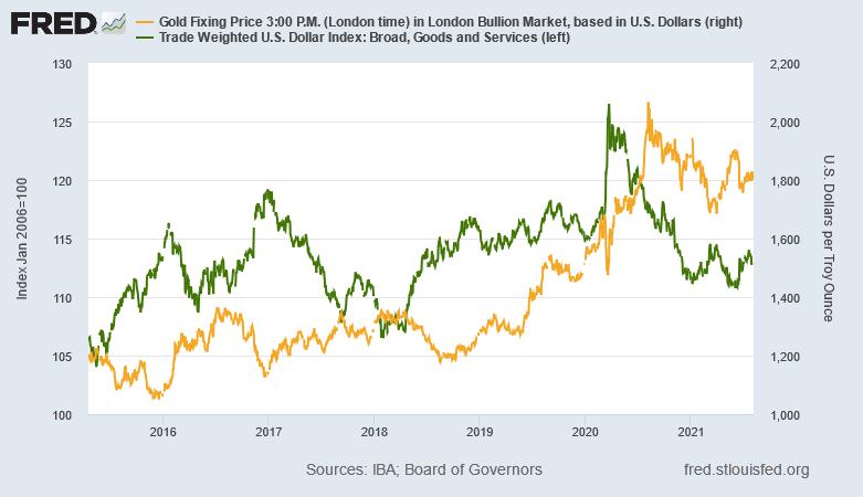 金価格とドルの動きの推移 出典元 セントルイス連銀