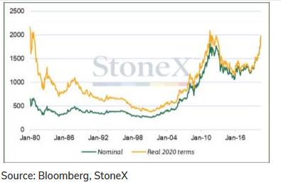 金のインフレ考慮後の実質価格と金価格 出典元Bloombergデータを基にStoneX作成