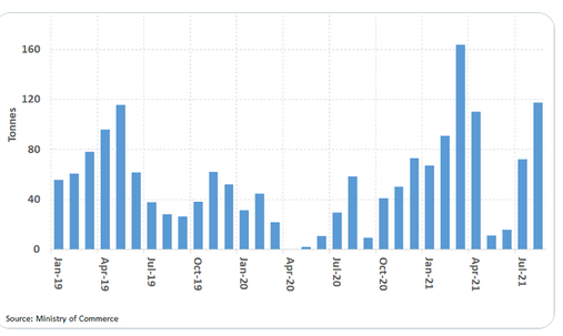 インドの金輸入の推移 出典元 インド商務省