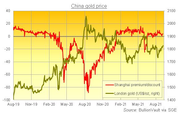 上海黄金交易所におけるロンドン受け渡し金価格との差と金価格の推移 出典元 SGEとLBMAのデータからブリオンボールトが作成