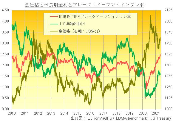 金価格、長期金利、インフレ予想率の推移 出典元 LBMA、セントルイス連銀、ブリオンボールト