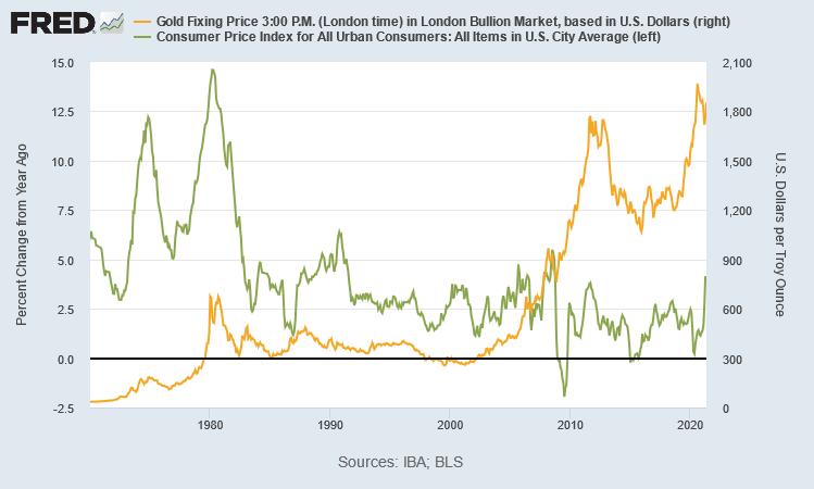金価格とインフレ率の推移  出典元 セントルイス連銀