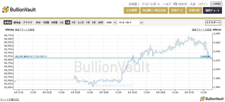 ブリオンボールト・金価格チャート