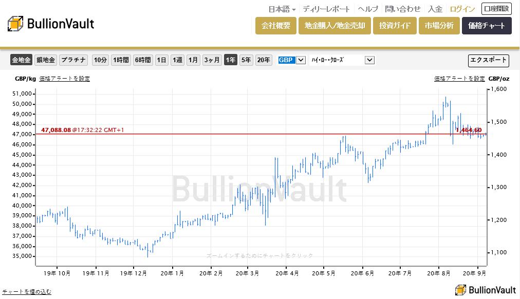 英ポンドでの金価格のチャート、過去12ヶ月間の推移  出典元:ブリオンボールト