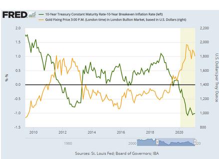 10年ものTIPS利回りと金価格の推移  出典元:セントルイス連銀