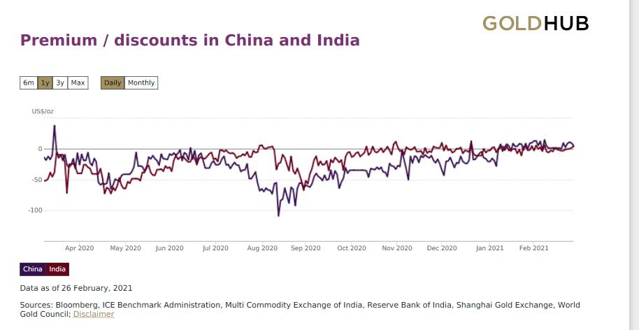 中国とインドのロンドン価格との差の推移 出典元:ワールドゴールドカウンシル
