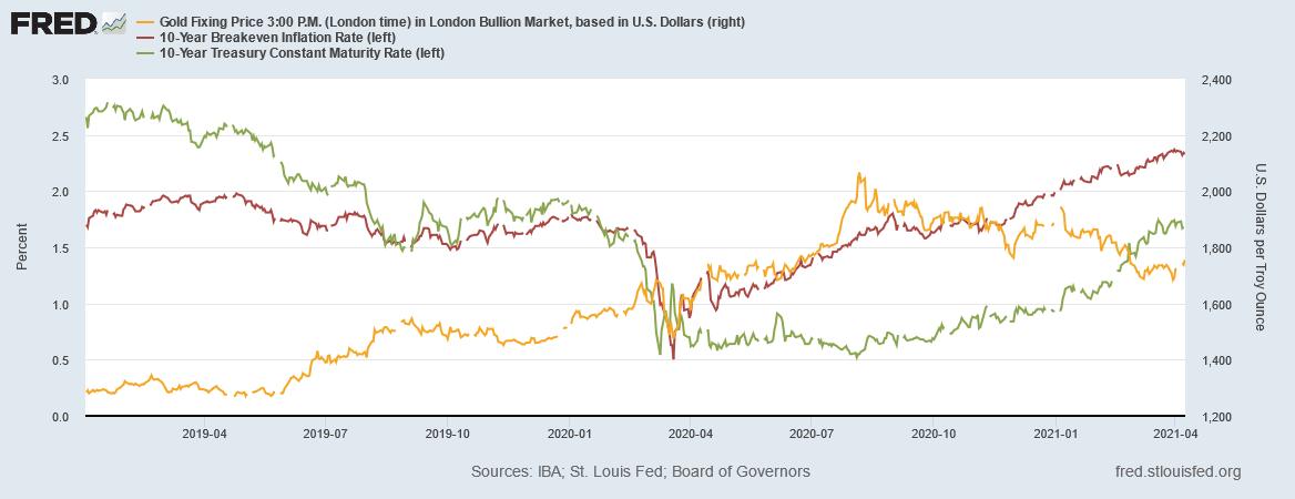 金価格と米長期金利とインフレ期待率の推移 出典元 セントルイス連銀