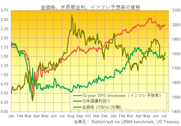 金価格、米長期金利、インフレ予想率の推移 出典元 ブリオンボールト