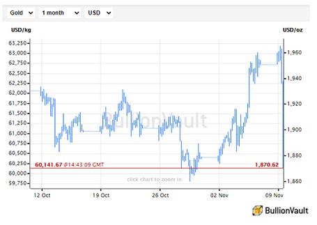 米ドル建ての金価格のチャート 出典元: BullionVault