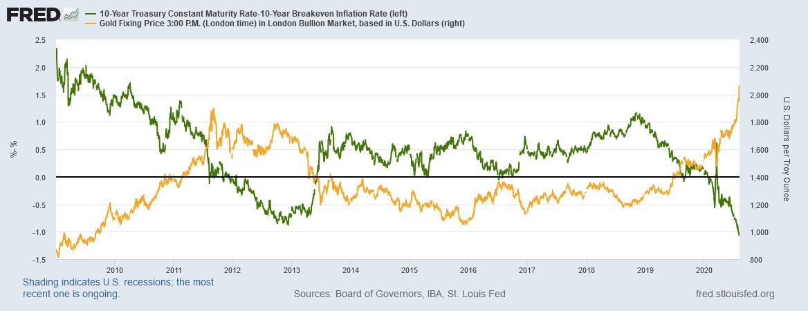 金のドル建て価格対10年物米国債利回りのチャート。出典元:セントルイス連銀 セントルイス連銀