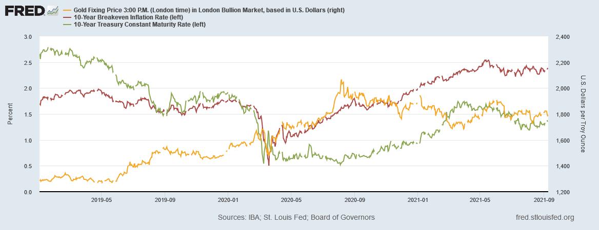 金価格と米10年物国債利回りとブレークイーブンインレ率の推移 出典元 セントルイス連銀