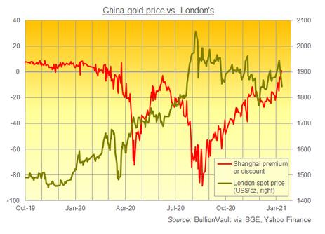 上海黄金交易所の金価格とロンドンの金価格の比較。出典元 ブリオンボールト