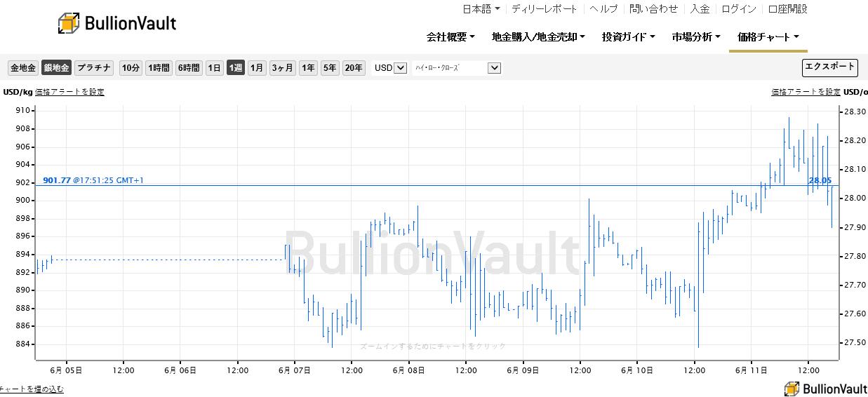 ブリオンボールト・リアルタイム銀価格チャート