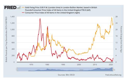 英国金価格をCPI指数で調整したチャート 出典元 セントルイス連銀
