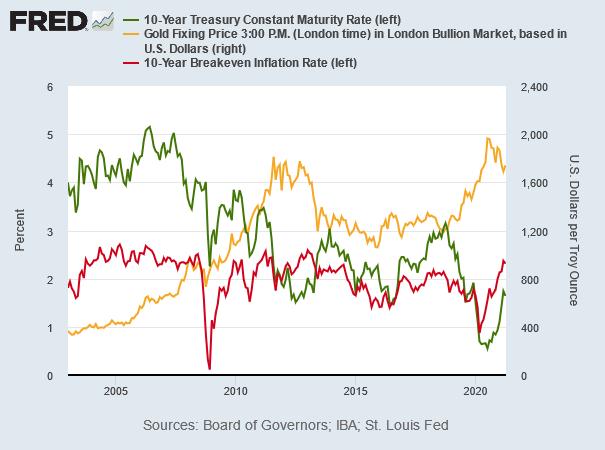 金、米10年債利回り、インフレ期待率の推移 出典元 セントルイス連銀