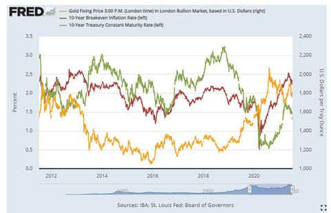 金価格と長期金利とインフレ期待率 出典元 セントルイス連銀