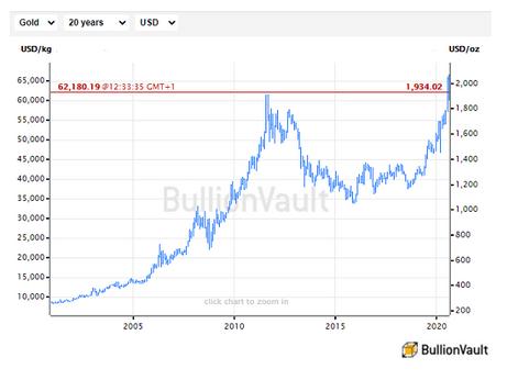 過去20年間の金地金のドル建て価格チャート。出典元:ブリオンボールト