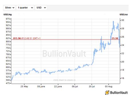 過去3ヶ月間の米ドル建て銀価格チャート。出典元:ブリオンボールト