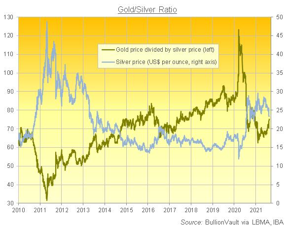 金銀比価と銀価格の推移 出典元 ブリオンボールト
