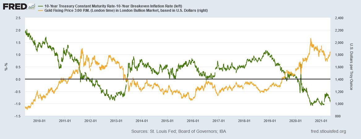 金と実質金利の推移 出典元:セントルイス連銀