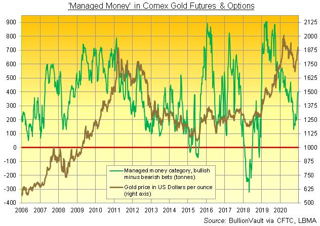 コメックスの資金運用業者のネットロングポジションの推移と金価格 出典元:CFTCのデータでブリオンボールト作成