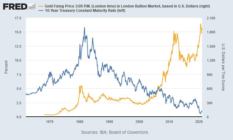 金価格と米長期金利の推移 出典元 セントルイス連銀