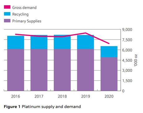 ジョンソン・マッセイのプラチナ市場の需給の推移を表すチャート