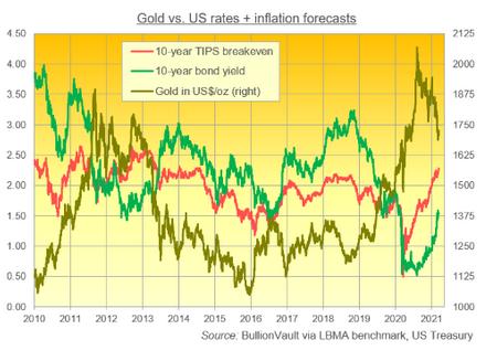 金と米10年債利回りとインフレ予測の推移 出典元 ブリオンボールト