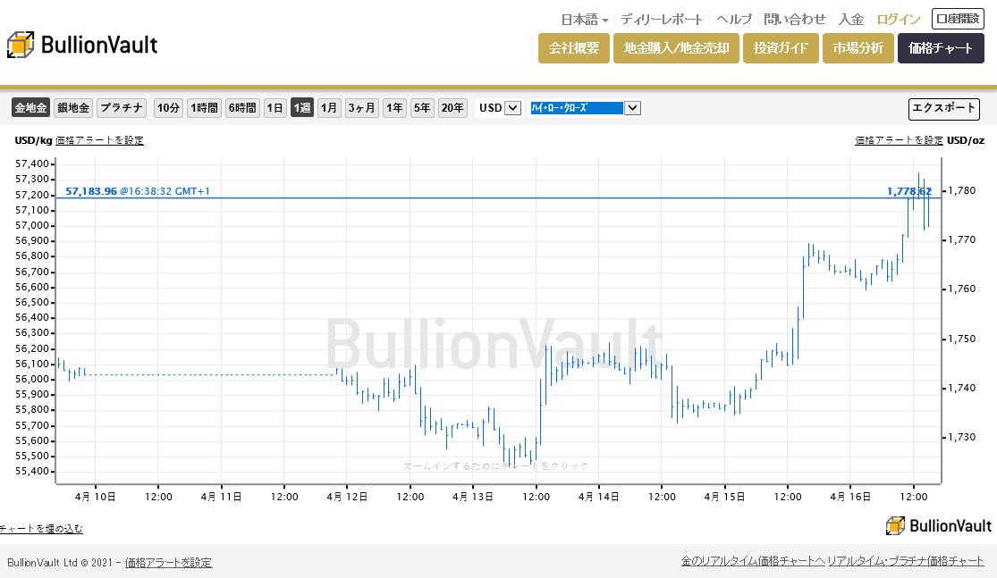 ブリオンボールトリアルタイム金価格チャート