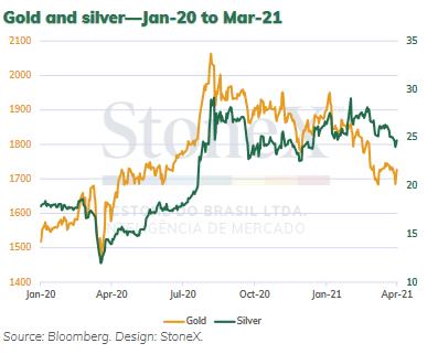 金と銀の価格の推移 出典元 LBMA、StoneX