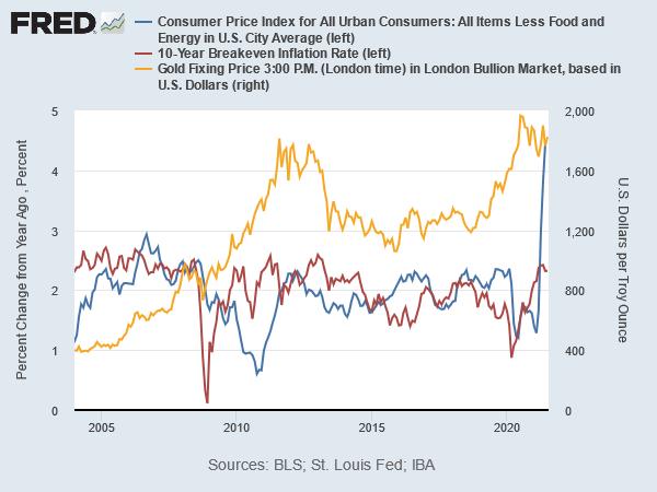 金価格とインフレ率とインフレ予想率 出典元 セントルイス連銀