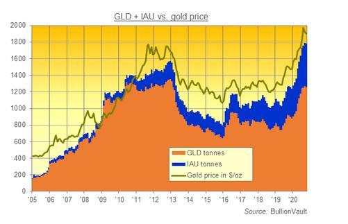 SPDRゴールドシェアとiShareゴールドの残高の推移と金価格  出典元 ブリオンボールトが作成