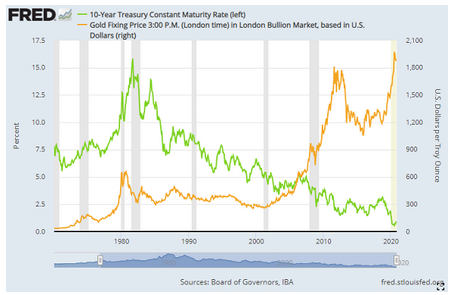 10年物米国債利回りと金価格 出典元 セントルイス連銀