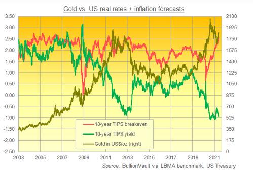 金価格と実質金利と予想インフレ率の推移 出典元 LBMAと米財務省データよりブリオンボールトが作成