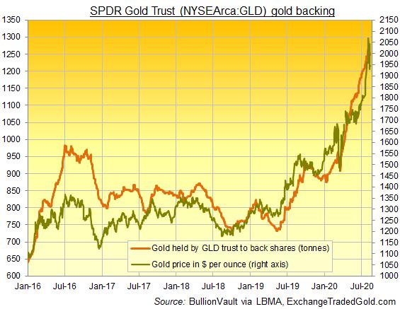 SPDRゴールドシェアの残高と金価格チャート。出典元:ブリオンボールト