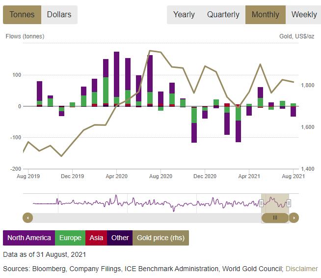 金価格と金ETF残高の推移 出典元 ワールド・ゴールド・カウンシル