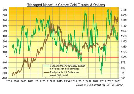 コメックスの資金運用業者の金先物オプションのネットロングポジションと金価格の推移 出典元:CFTC経由でブリオンボールト