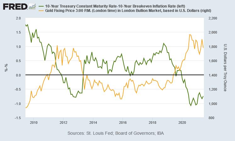 金価格と実質金利の推移 出典元 セントルイス連銀