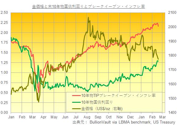 金価格と米長期金利とインフレ予想 出典元:ブリオンボールト