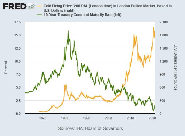 金と米長期金利の推移 出典元:セントルイス連銀