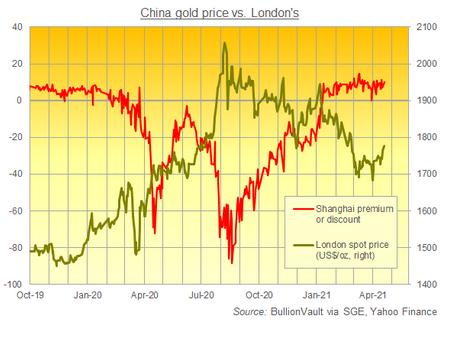上海黄金交易所とロンドン受け渡し金価格に対する差 出典元:SGE、ブリオンボールト